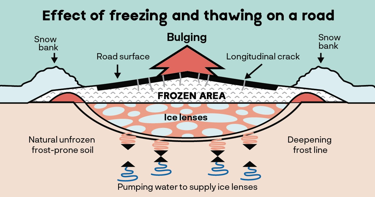 Visual explanation of the effects of thawing
